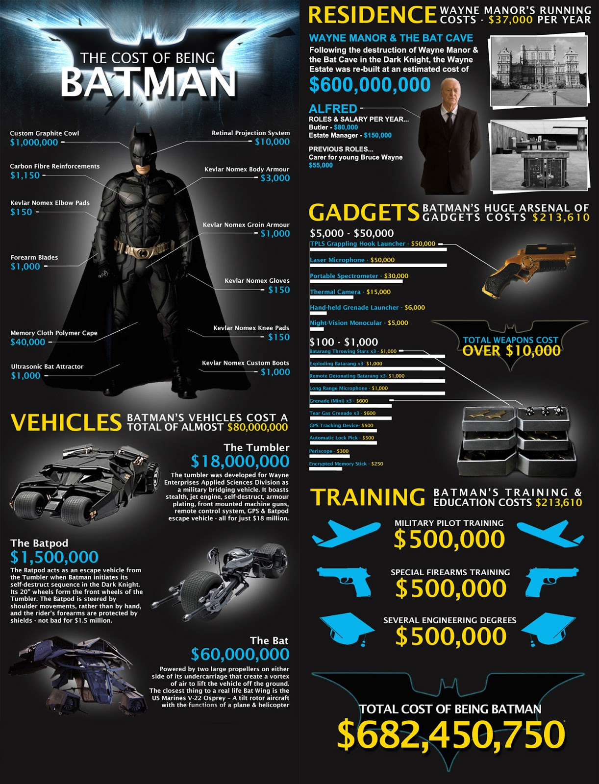 40943-cost-of-being-batman-infographic2.